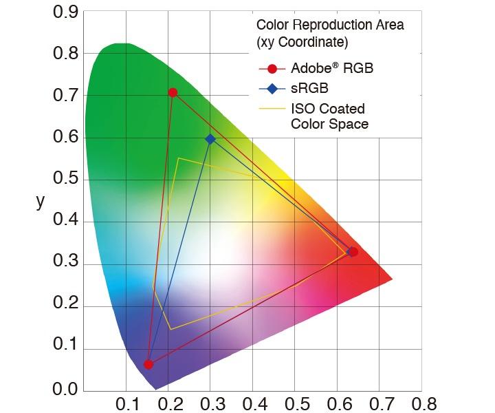 comparación espacios de color