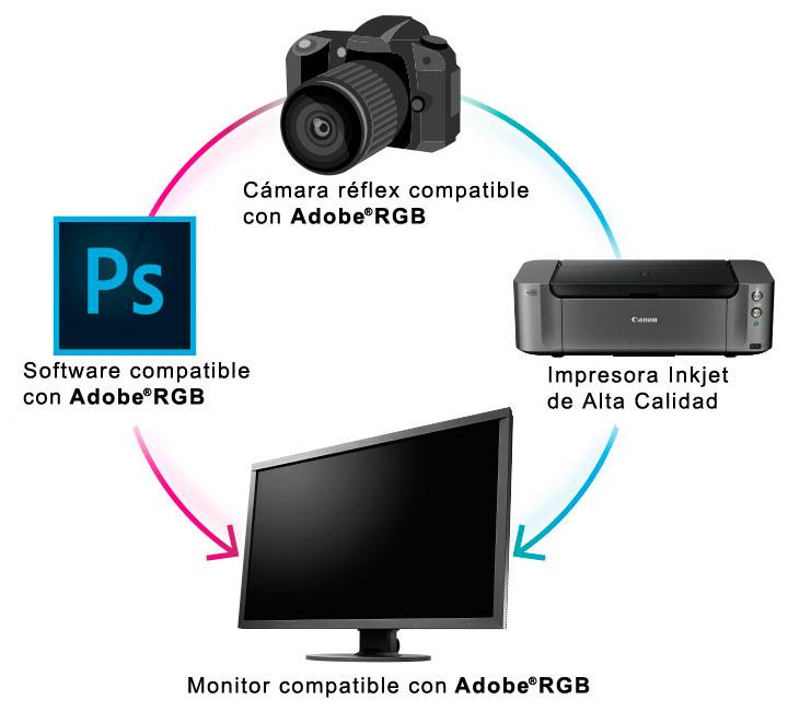 Flujo de trabajo Adobe RGB